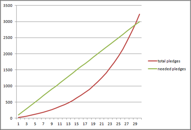 Graph of pledges