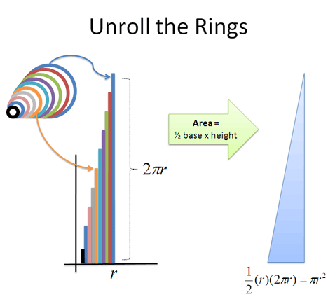 Area of a ring explained
