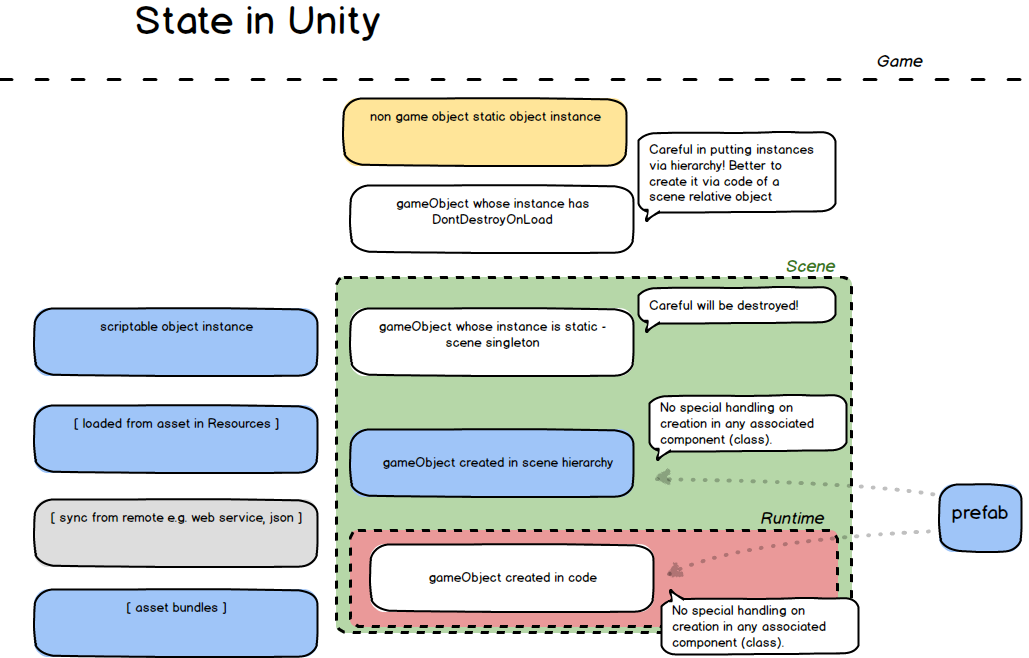 GameObject State in Unity
